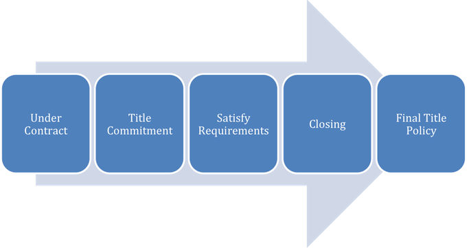 title-commitment-process